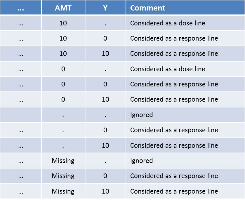 Line consideration for all dose and response cases